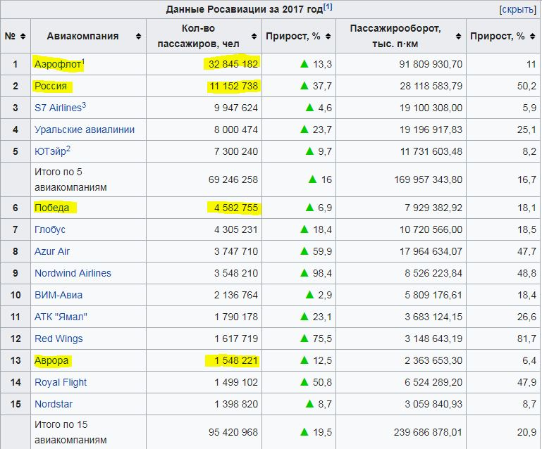 Крупные-авиакомпании-России-Аэрофлот